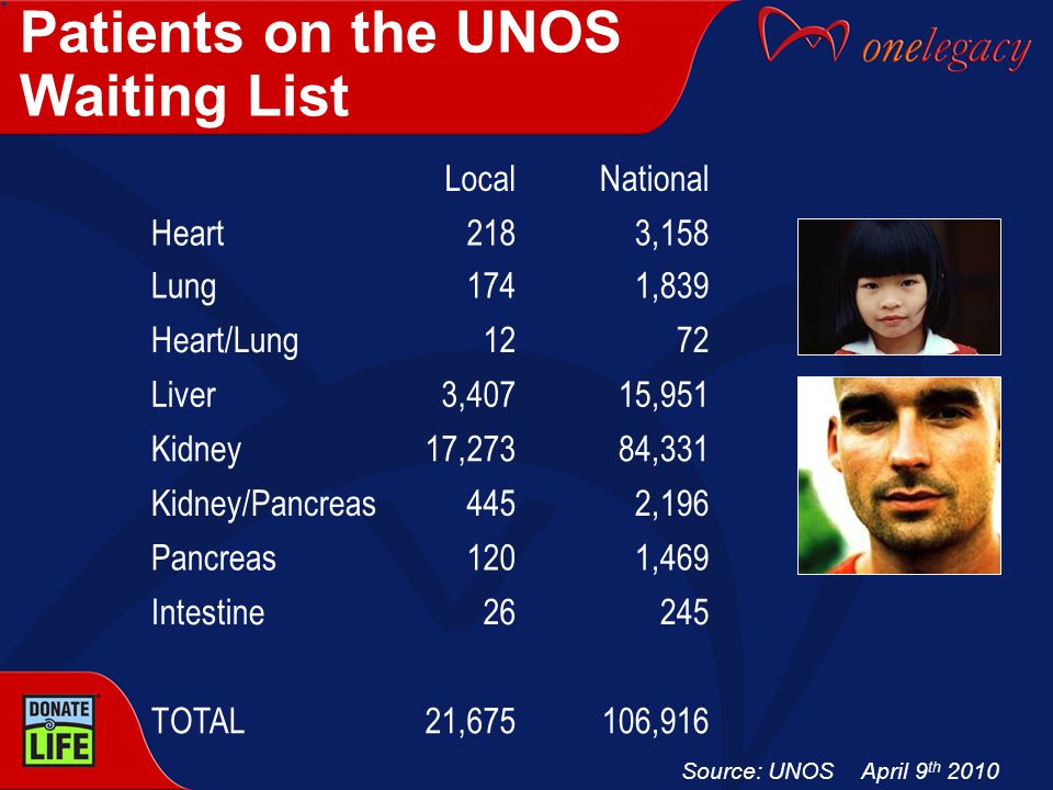 Patients on the UNOS Waiting List LocalNational Heart Lung 218 174 3,158 1,839 Heart/Lung1272 Liver3,40715,951 Kidney17,27384,331 Kidney/Pancreas4452,196 Pancreas1201,469 Intestine26245 TOTAL21,675106,916 Source: UNOS April 9 th 2010