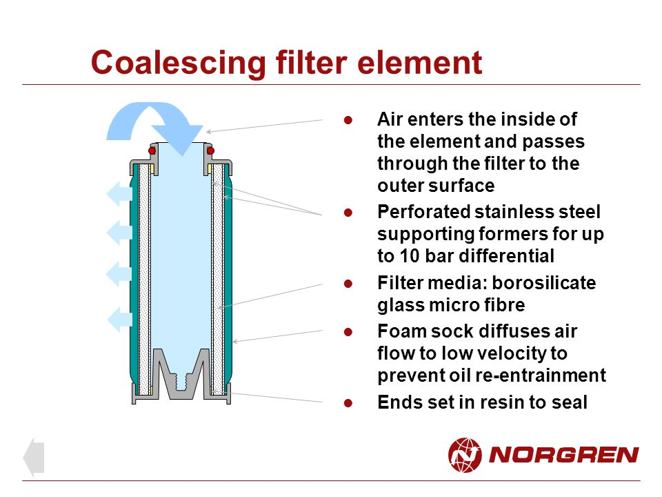 Coalescing filter element Oil aerosol particles coalesces (join together) when they contact the element media The pathways through the media are so fine and complex that the particles cannot pass through without contact Oil soaks and drains to the bottom of the sock where it drips in to the bowl