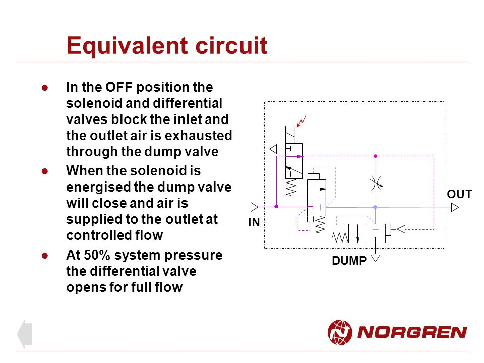 Equivalent circuit In the OFF position the solenoid and differential valves block the inlet and the outlet air is exhausted through the dump valve When the solenoid is energised the dump valve will close and air is supplied to the outlet at controlled flow At 50% system pressure the differential valve opens for full flow DUMP IN OUT