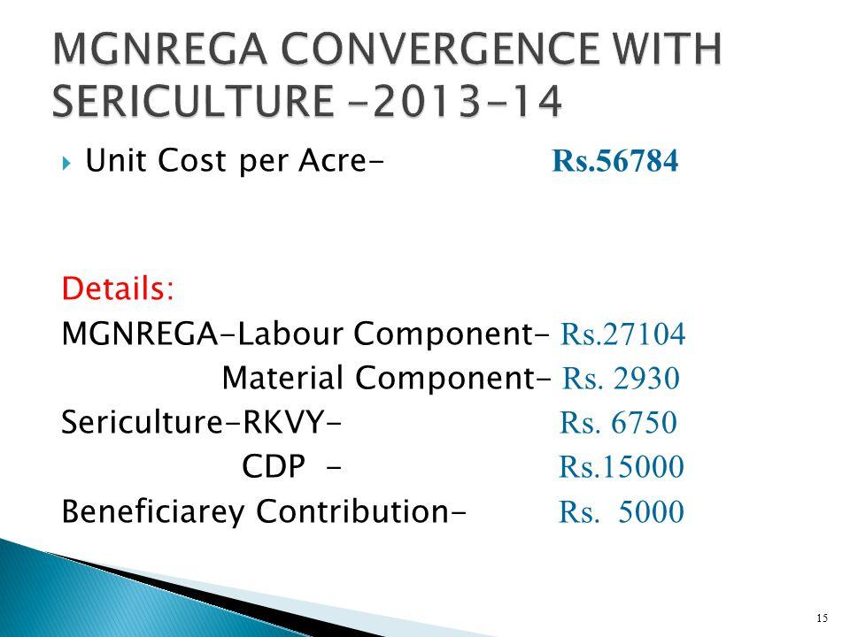  Unit Cost per Acre- Rs.56784 Details: MGNREGA-Labour Component- Rs.27104 Material Component- Rs.