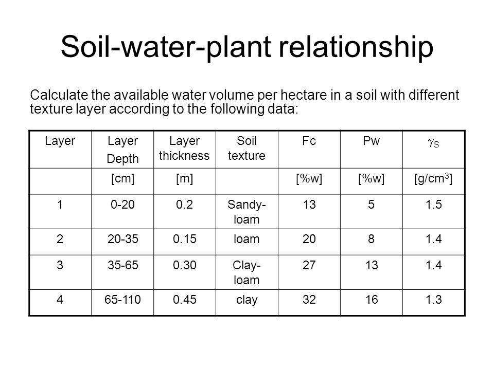 Soil-water-plant relationship Calculate the available water volume per hectare in a soil with different texture layer according to the following data: Layer Depth Layer thickness Soil texture FcPw SS [cm][m][%w] [g/cm 3 ] 10-200.2Sandy- loam 1351.5 220-350.15loam2081.4 335-650.30Clay- loam 27131.4 465-1100.45clay32161.3