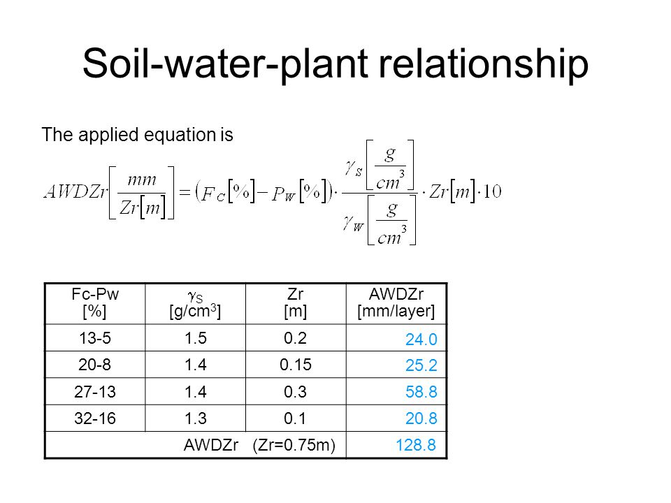 Soil-water-plant relationship The applied equation is Fc-Pw [%]  S [g/cm 3 ] Zr [m] AWDZr [mm/layer] 13-51.50.2 20-81.40.15 27-131.40.3 32-161.30.1 AWDZr(Zr=0.75m) 24.0 25.2 58.8 20.8 128.8