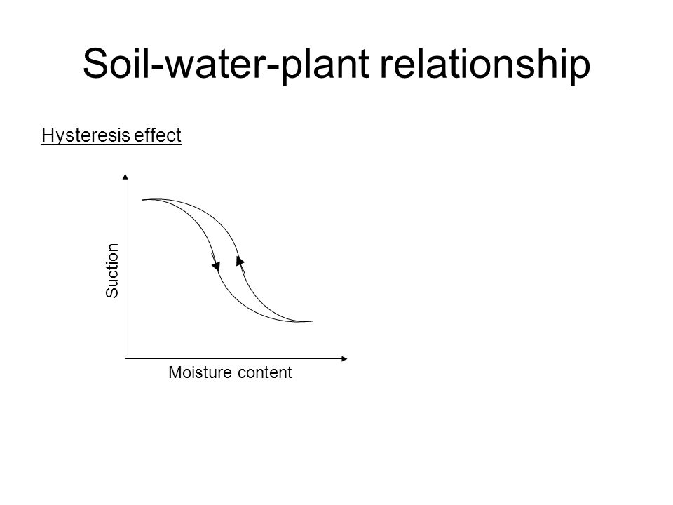 Soil-water-plant relationship Hysteresis effect Moisture content Suction