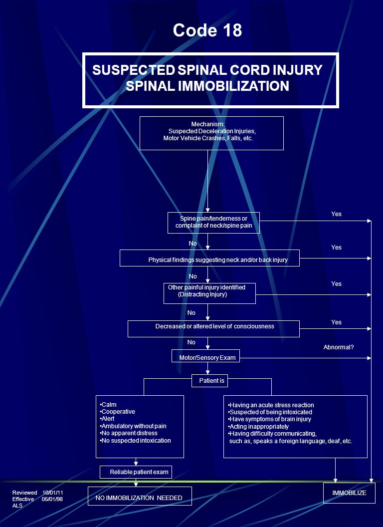 Code 18 SUSPECTED SPINAL CORD INJURY SPINAL IMMOBILIZATION Reviewed 10/01/11 Effective 05/01/98 ALS Mechanism: Suspected Deceleration Injuries, Motor Vehicle Crashes, Falls, etc.