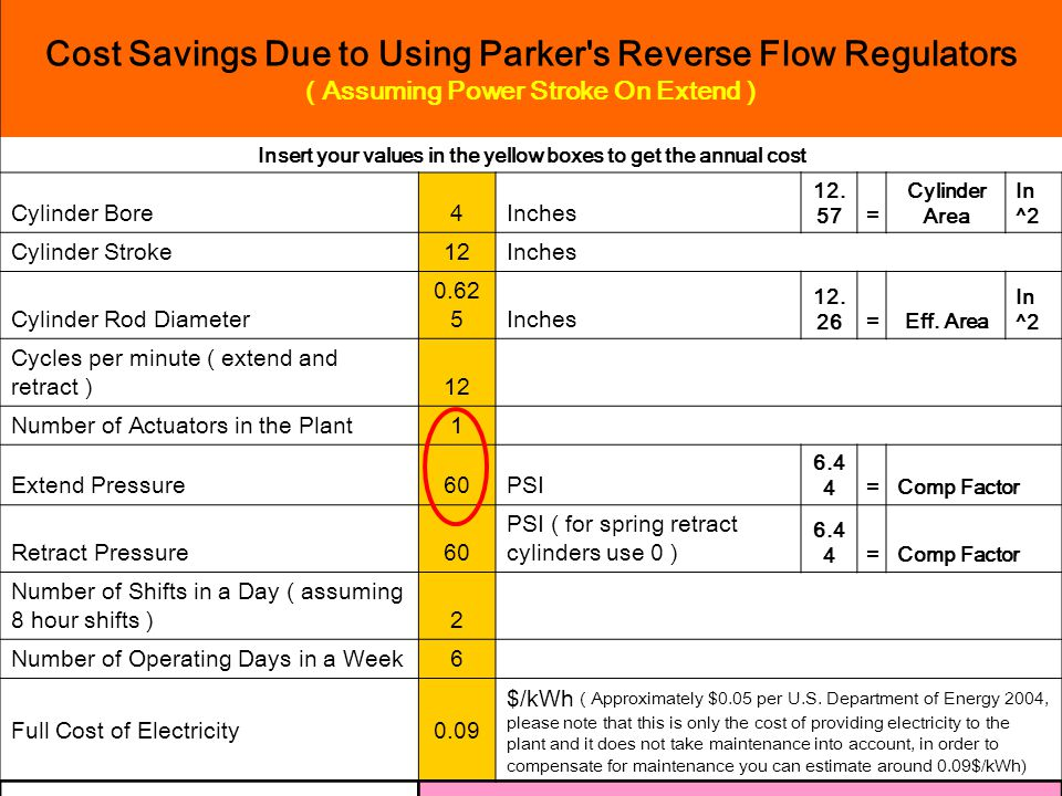 Cost Savings Due to Using Parker's Reverse Flow Regulators ( Assuming Power Stroke On Extend ) Insert your values in the yellow boxes to get the annua