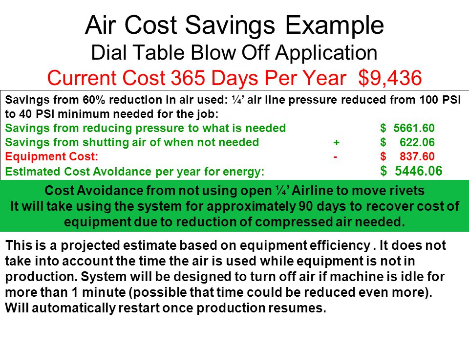 Savings from 60% reduction in air used: ¼' air line pressure reduced from 100 PSI to 40 PSI minimum needed for the job: Savings from reducing pressure