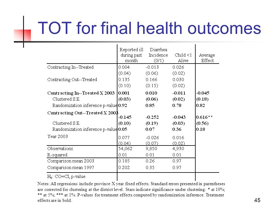 45 TOT for final health outcomes Notes: All regressions include province X year fixed effects.