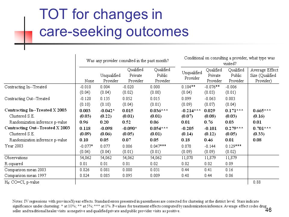 46 TOT for changes in care-seeking outcomes Notes: IV regressions with provinceXyear effects.