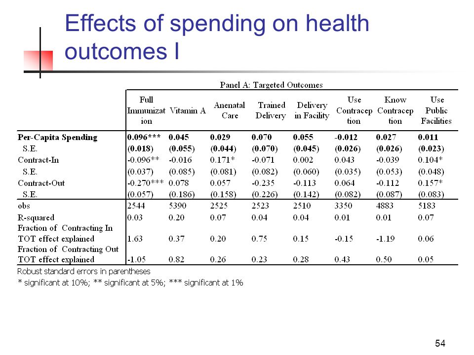 54 Effects of spending on health outcomes I