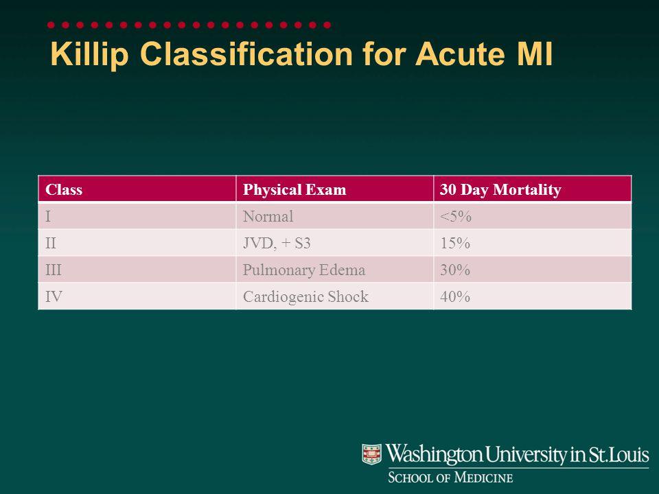 Killip Classification for Acute MI ClassPhysical Exam30 Day Mortality INormal<5% IIJVD, + S315% IIIPulmonary Edema30% IVCardiogenic Shock40%