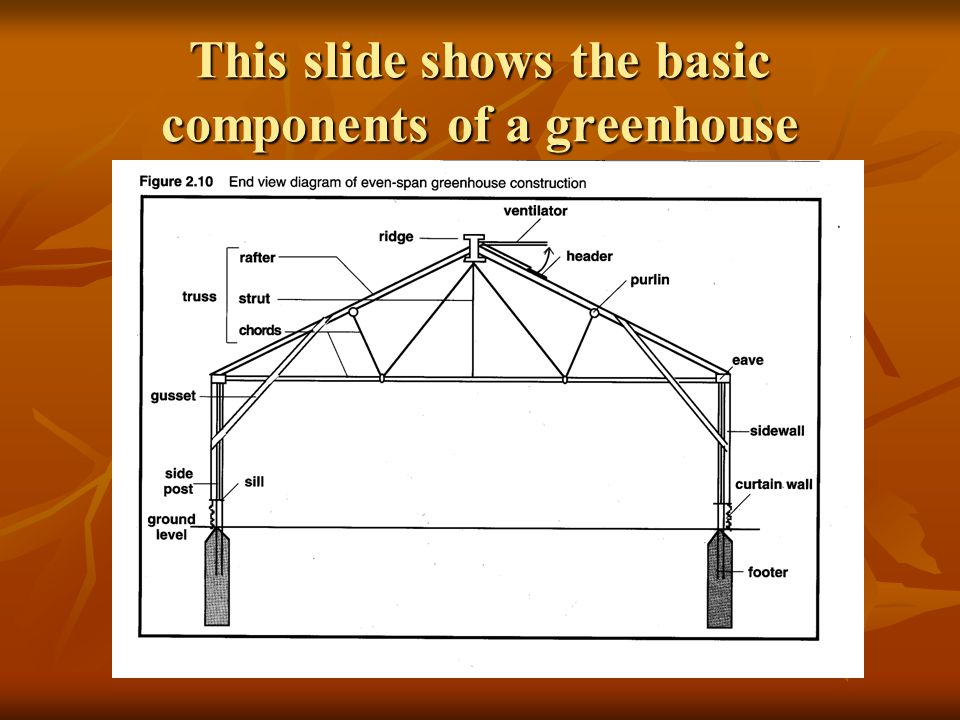Side Posts Support the trusses and bear the weight of the greenhouse.