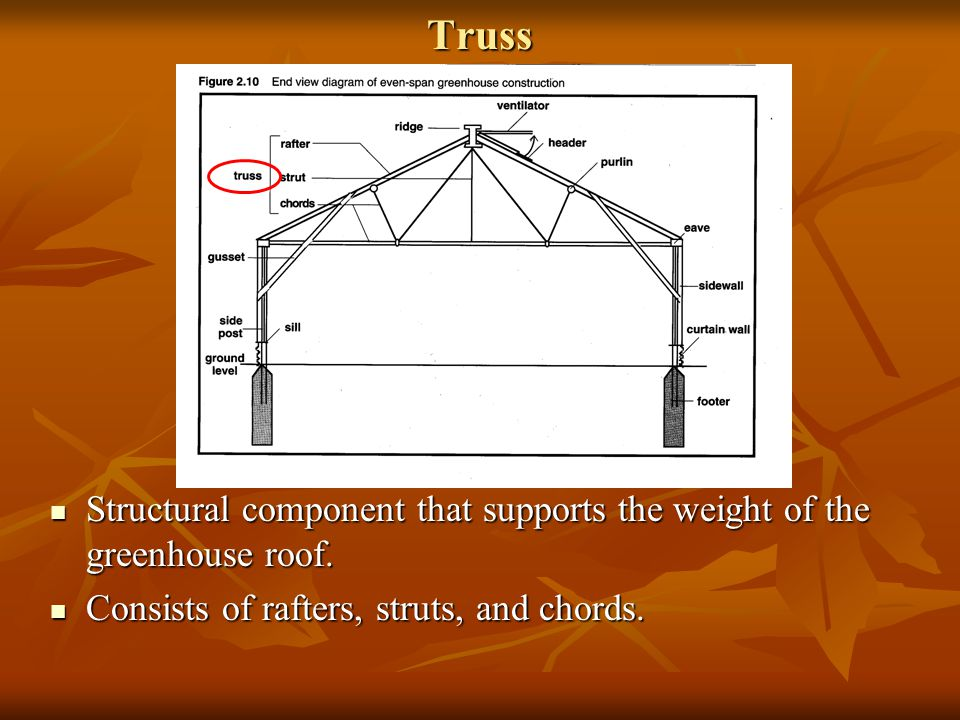 Purlin Purlins run the length of the greenhouse.Purlins run the length of the greenhouse.