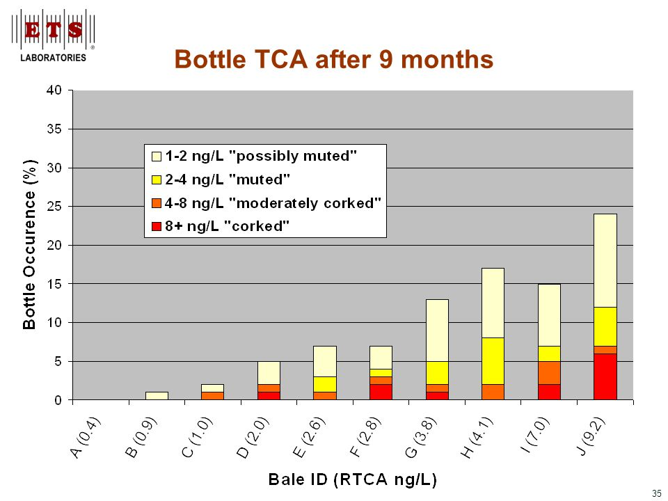 35 Bottle TCA after 9 months