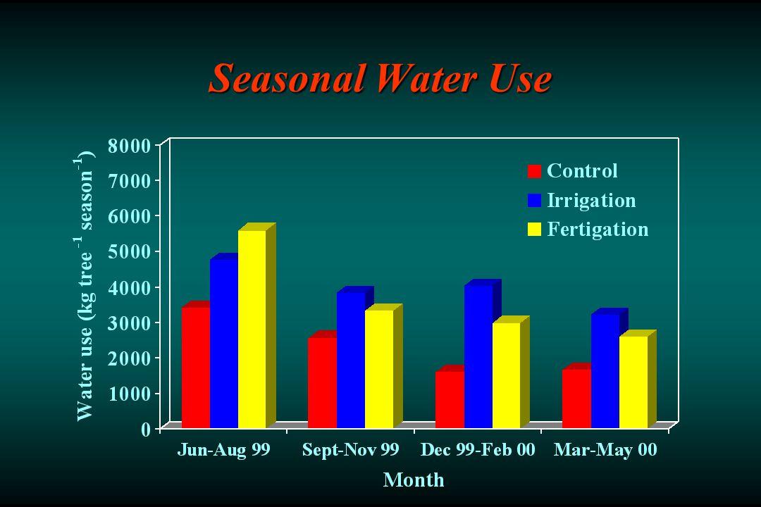 Seasonal Water Use
