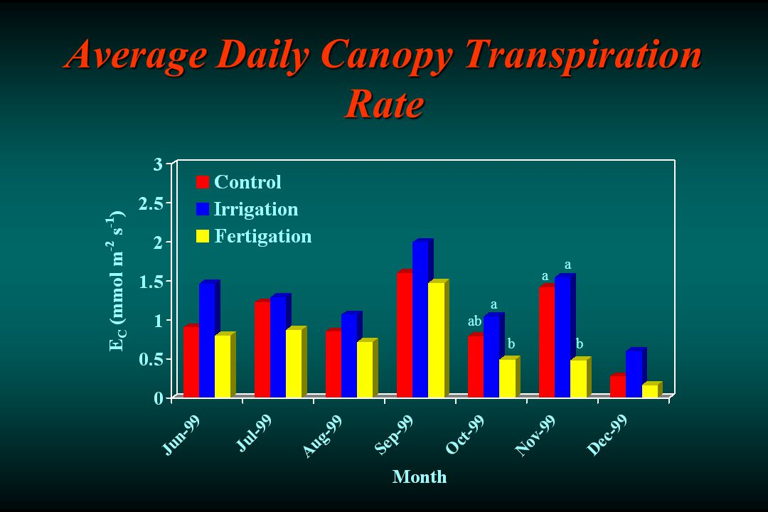 Average Daily Canopy Transpiration Rate ab a b a a b
