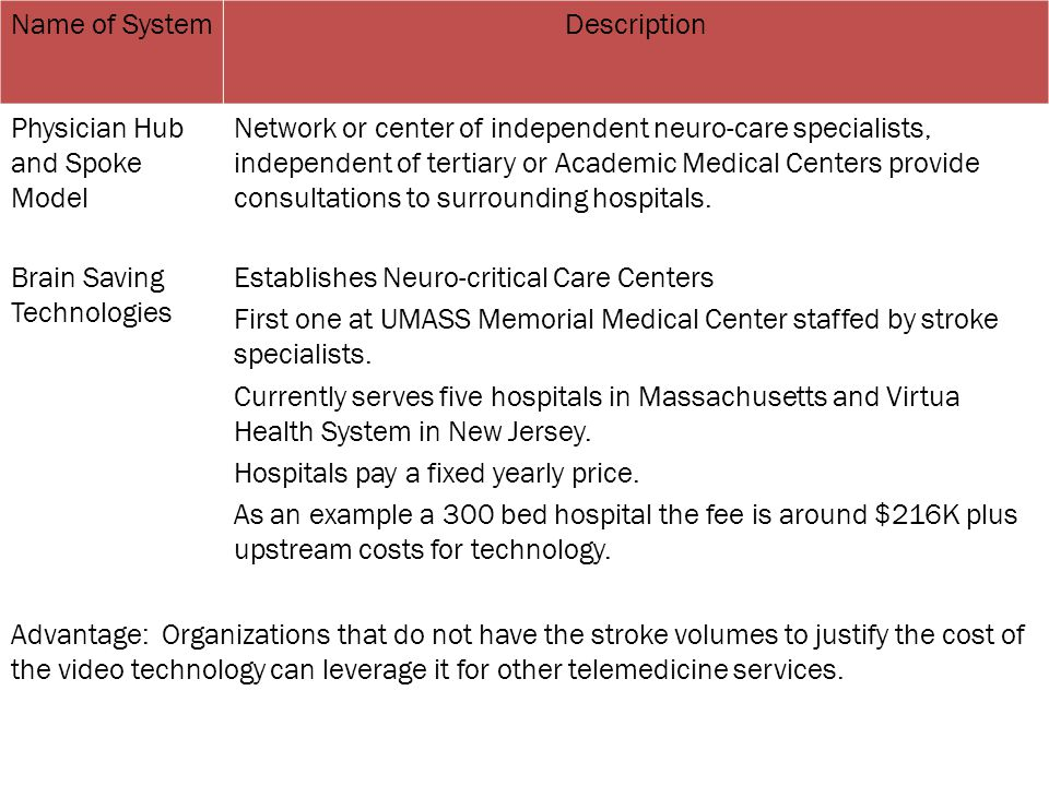 Name of SystemDescription Physician Hub and Spoke Model Network or center of independent neuro-care specialists, independent of tertiary or Academic M