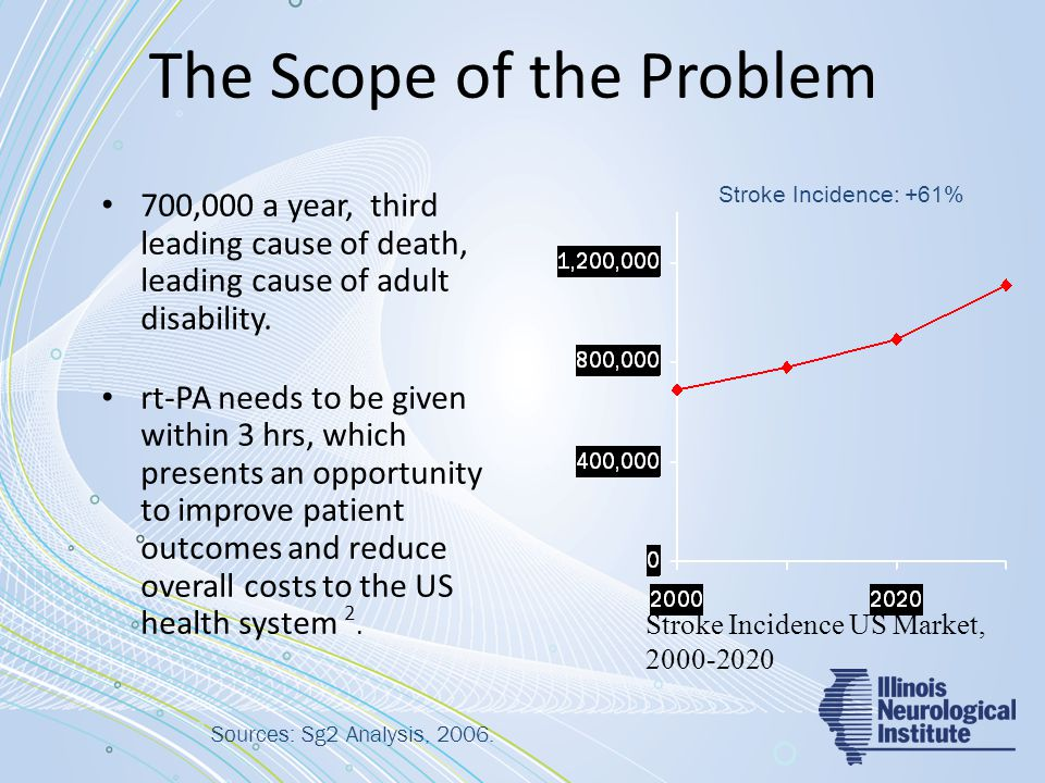The Scope of the Problem 700,000 a year, third leading cause of death, leading cause of adult disability. rt-PA needs to be given within 3 hrs, which