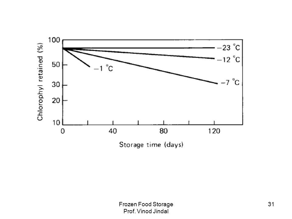 Frozen Food Storage Prof. Vinod Jindal 31