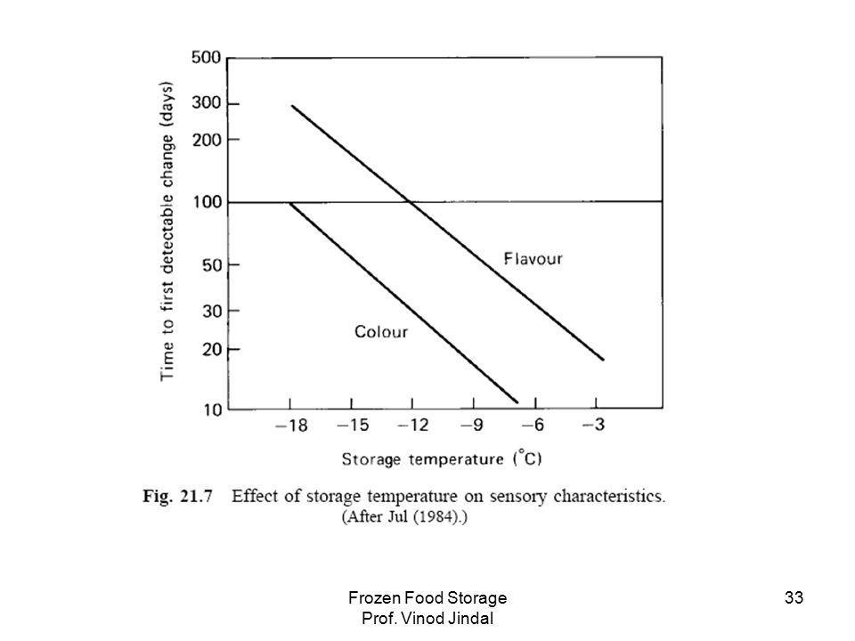 Frozen Food Storage Prof. Vinod Jindal 33