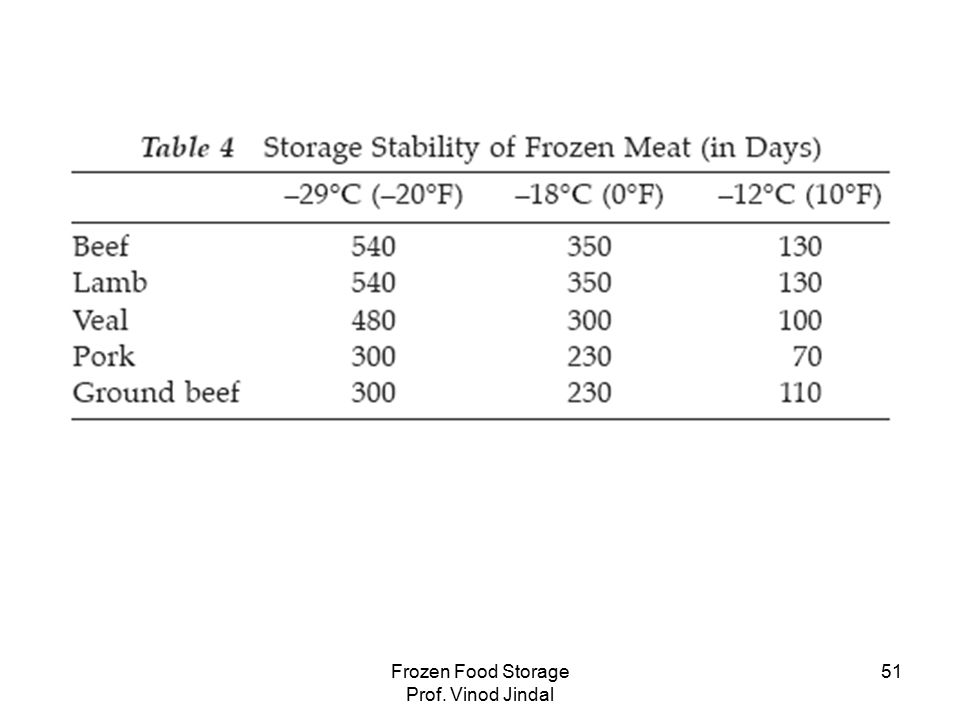 Frozen Food Storage Prof. Vinod Jindal 51