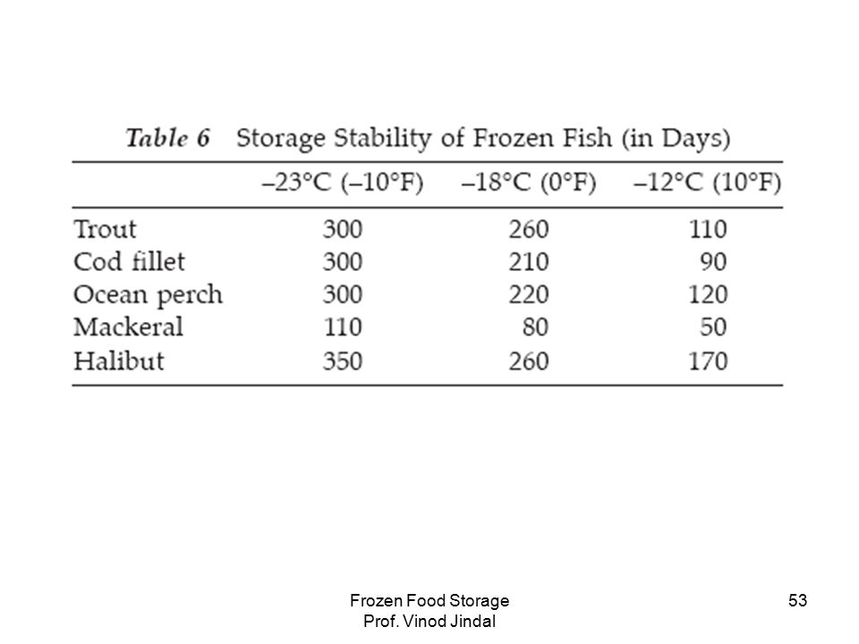 Frozen Food Storage Prof. Vinod Jindal 53