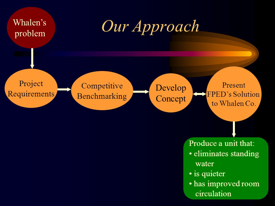 Our Approach Project Requirements Whalen's problem Competitive Benchmarking Present FPED's Solution to Whalen Co.