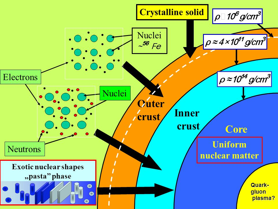 Outer crust Inner crust Nuclei................