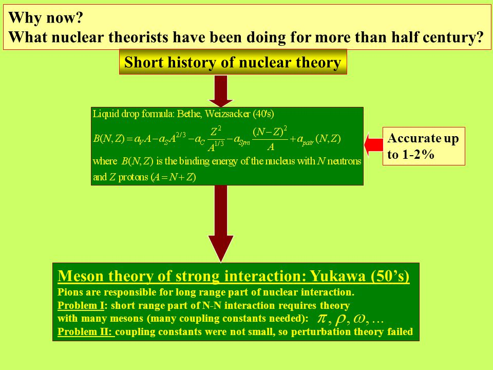 Why now. What nuclear theorists have been doing for more than half century.