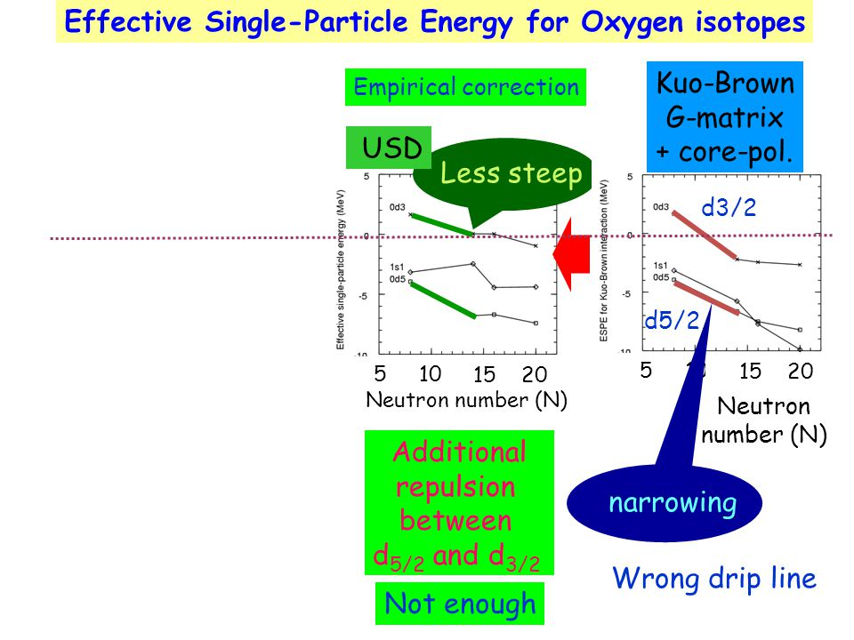 Effective Single-Particle Energy for Oxygen isotopes Less steep USD Kuo-Brown G-matrix + core-pol.