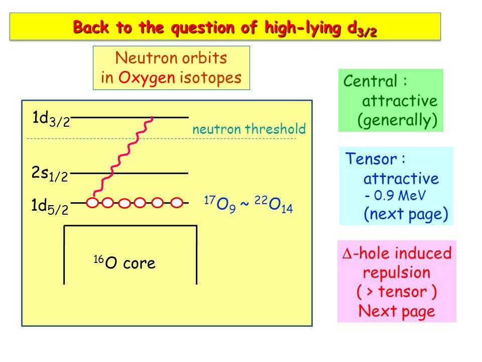 16 O core 1d 5/2 2s 1/2 1d 3/2 17 O 9 ~ 22 O 14 Neutron orbits in Oxygen isotopes neutron threshold Back to the question of high-lying d 3/2 Central : attractive (generally) Tensor : attractive - 0.9 MeV (next page)  -hole induced repulsion ( > tensor ) Next page