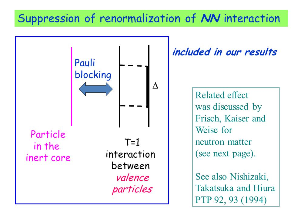 Suppression of renormalization of NN interaction T=1 interaction between valence particles  Pauli blocking Particle in the inert core included in our results Related effect was discussed by Frisch, Kaiser and Weise for neutron matter (see next page).
