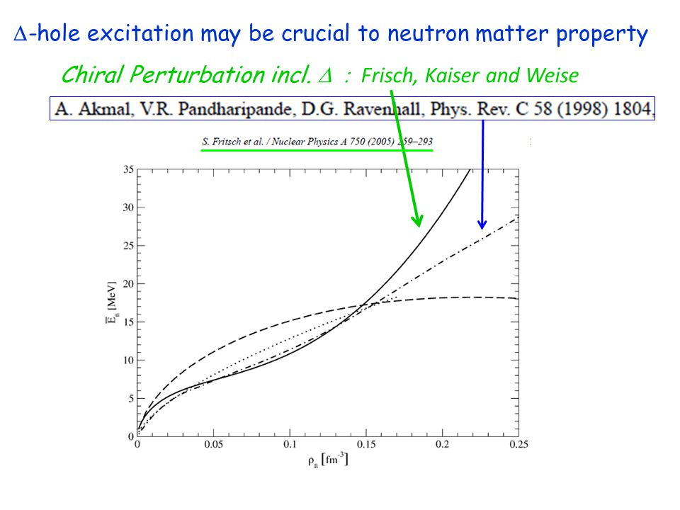  -hole excitation may be crucial to neutron matter property Chiral Perturbation incl.