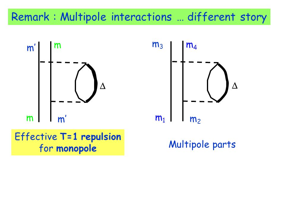 Remark : Multipole interactions … different story  m4m4 m1m1 m2m2 m3m3 Multipole parts  Effective T=1 repulsion for monopole m m m'