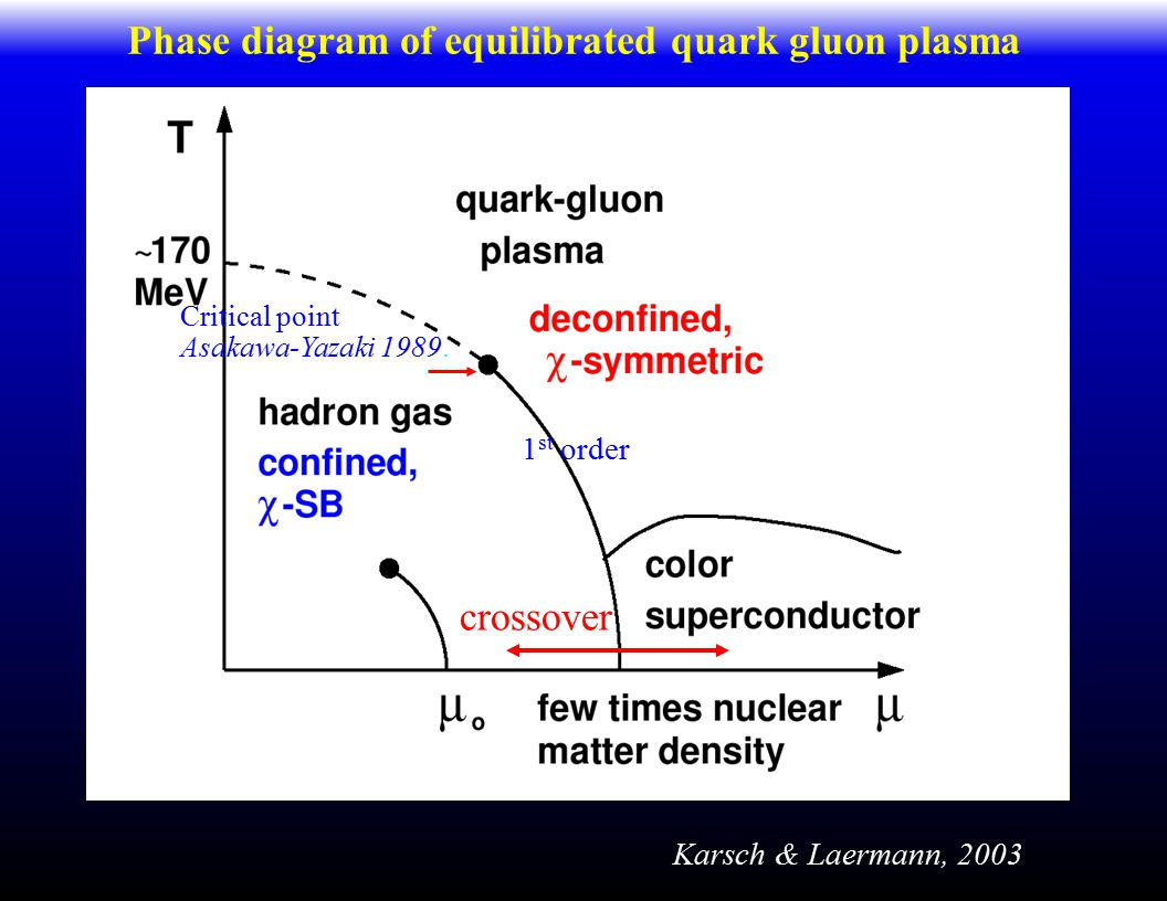 Phase diagram of equilibrated quark gluon plasma Karsch & Laermann, 2003 Critical point Asakawa-Yazaki 1989.