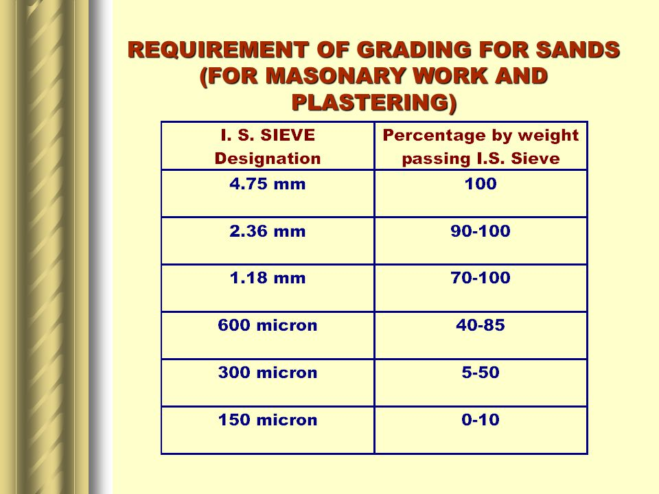 REQUIREMENT OF GRADING FOR SANDS (FOR MASONARY WORK AND PLASTERING)