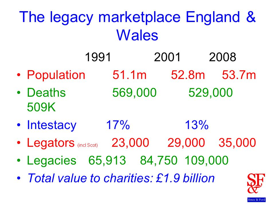 The legacy marketplace England & Wales 199120012008 Population 51.1m 52.8m 53.7m Deaths 569,000 529,000 509K Intestacy 17% 13% Legators (incl Scot) 23,000 29,000 35,000 Legacies 65,913 84,750 109,000 Total value to charities: £1.9 billion