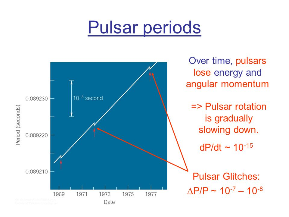 Pulsar periods Over time, pulsars lose energy and angular momentum => Pulsar rotation is gradually slowing down.