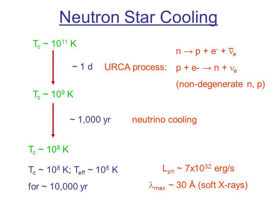Neutron Star Cooling T c ~ 10 11 K T c ~ 10 9 K ~ 1 d URCA process: n → p + e - + e p + e- → n + e (non-degenerate n, p) T c ~ 10 8 K ~ 1,000 yrneutrino cooling T c ~ 10 8 K; T eff ~ 10 6 K for ~ 10,000 yr L ph ~ 7x10 32 erg/s max ~ 30 Å (soft X-rays)