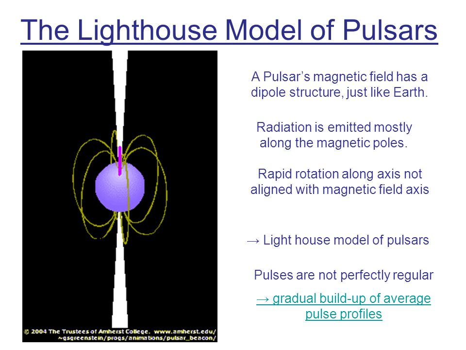 Pulsar Emission Models: Polar Cap model Particle acceleration along magnetic field lines Synchrotron emission Curvature radiation Pair production Electromagnetic cascades