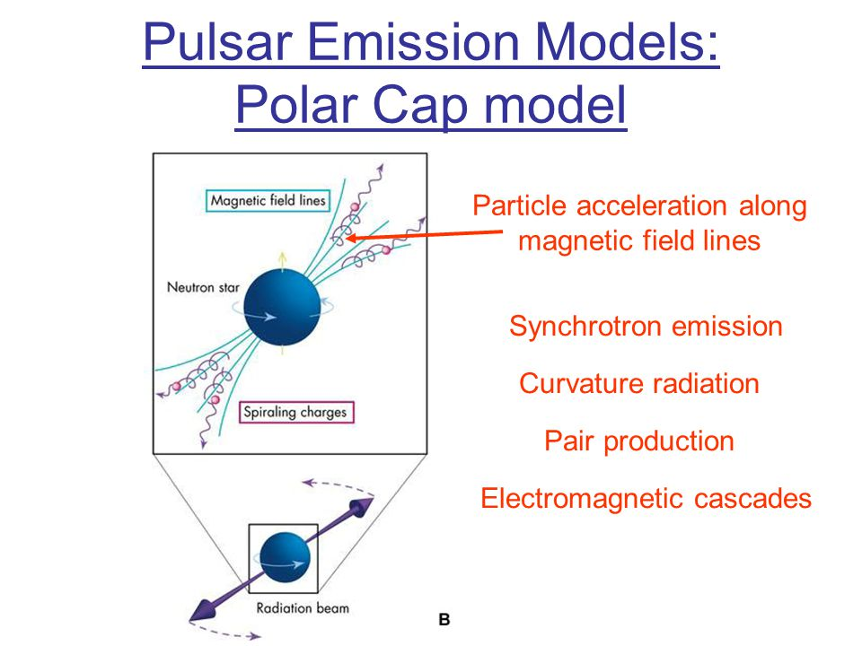  Light Cylinder Pulsar Emission Models: Outer Gap model Electrons are bound to magnetic fields co-rotating with the pulsar At a radial distance r = c/  co-rotation at the speed of light → light cylinder → Particles ripped off magnetic fields Synchrotron emission Curvature radiation