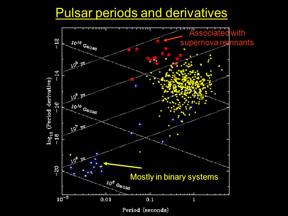 Pulsar periods and derivatives Associated with supernova remnants Mostly in binary systems
