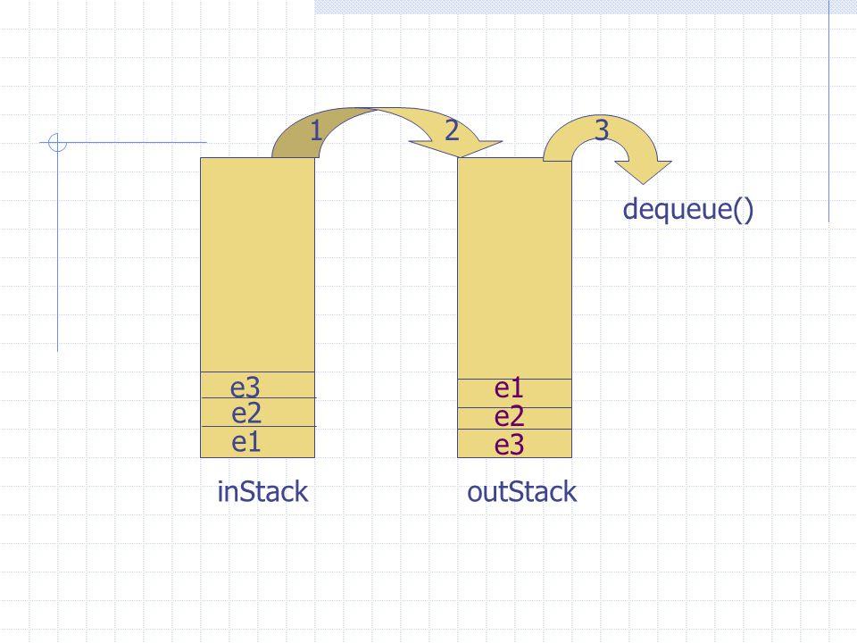 inStackoutStack e1 e2 e3e1 e2 e3 dequeue() 123