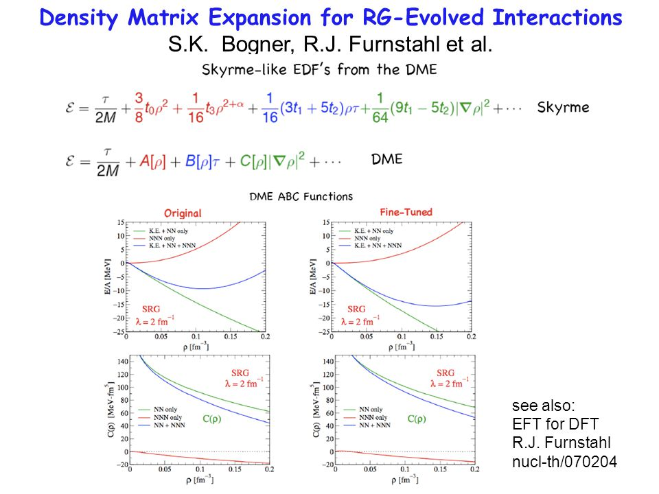 Density Matrix Expansion for RG-Evolved Interactions S.K.