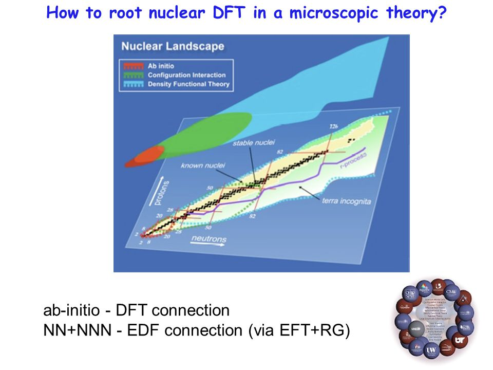 How to root nuclear DFT in a microscopic theory.