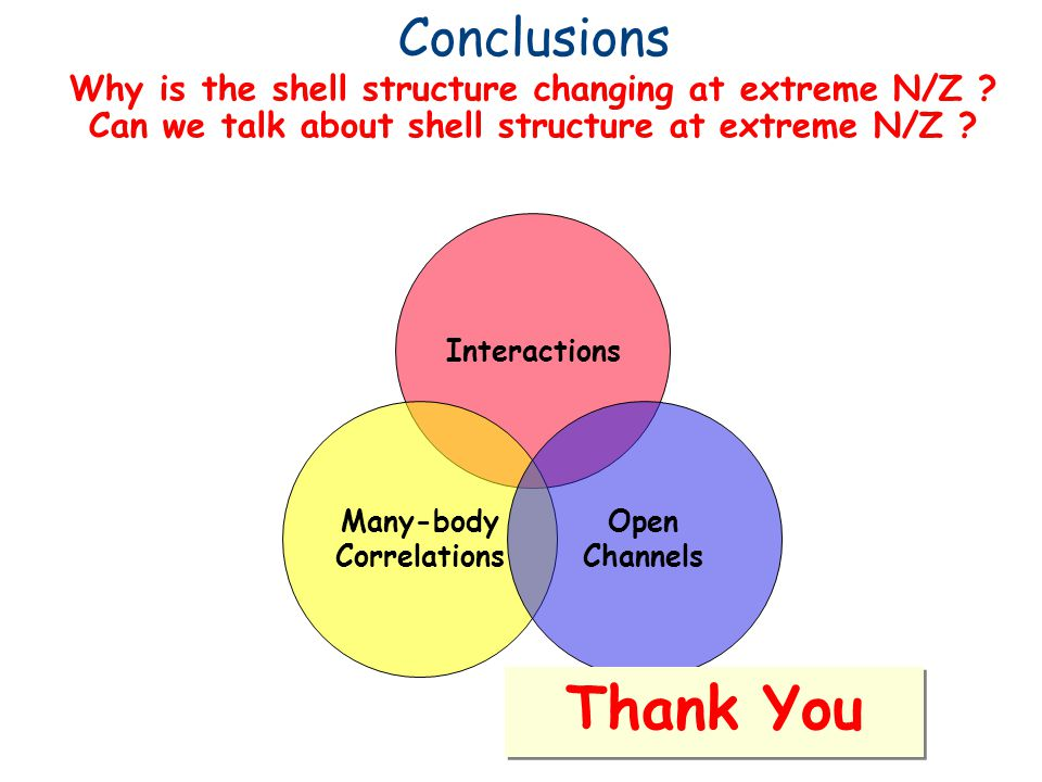 Why is the shell structure changing at extreme N/Z .
