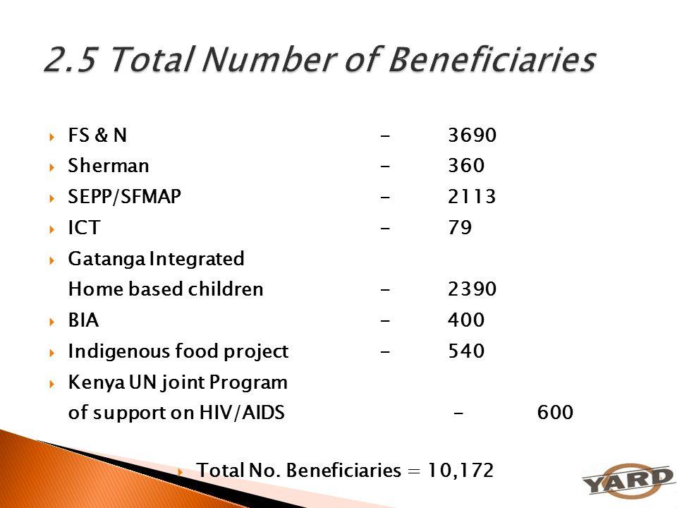  FS & N- 3690  Sherman-360  SEPP/SFMAP-2113  ICT-79  Gatanga Integrated Home based children- 2390  BIA-400  Indigenous food project-540  Kenya