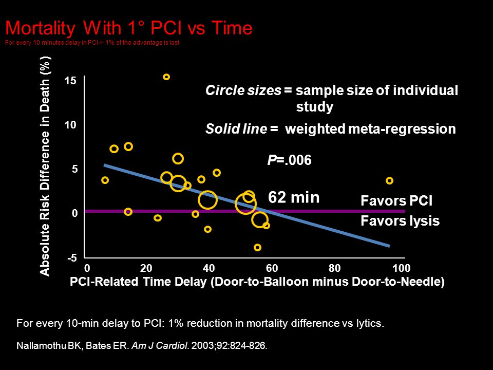 32 PCI-Related Time Delay (Door-to-Balloon minus Door-to-Needle) Circle sizes = sample size of individual study Solid line=weighted meta-regression Fo