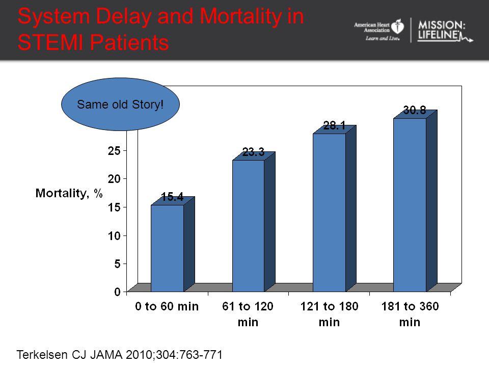 10 Interhospital Transfer for PCI Mortality (%) (n=200)(n=137)(n=850)(n=1129) (n=150) 6.7 14 12.1 8.5 7 8.4 6.8 6.5 10 6.7 0 5 10 15 20 LIMI 1 PRAGUE-1 2 AIR-PAMI 3 PRAGUE-2 4 DANAMI 5 On-site fibrinolysisTransfer for PCI 1.