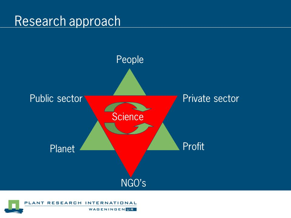 Research approach People Planet Profit Public sector NGO's Private sector Science