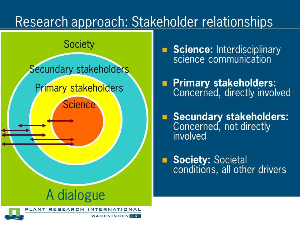 Research approach: Stakeholder relationships Science: Interdisciplinary science communication Primary stakeholders: Concerned, directly involved Secundary stakeholders: Concerned, not directly involved Society: Societal conditions, all other drivers Society Secundary stakeholders Primary stakeholders Science Society Secundary stakeholders Primary stakeholders Science A dialogue